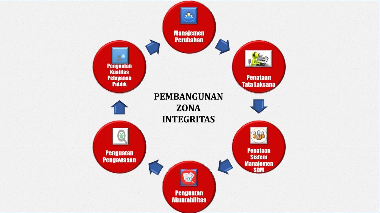Kinerja Kejaksaan Negeri Surabaya